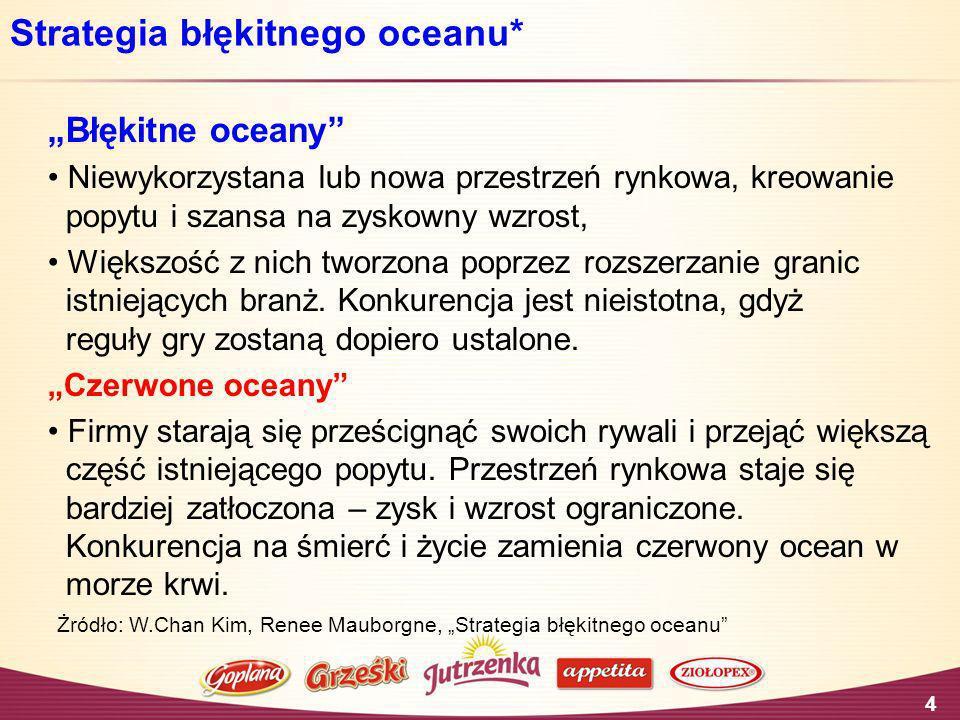 4 Strategia błękitnego oceanu* Błękitne oceany Niewykorzystana lub nowa przestrzeń rynkowa, kreowanie popytu i szansa na zyskowny wzrost, Większość z