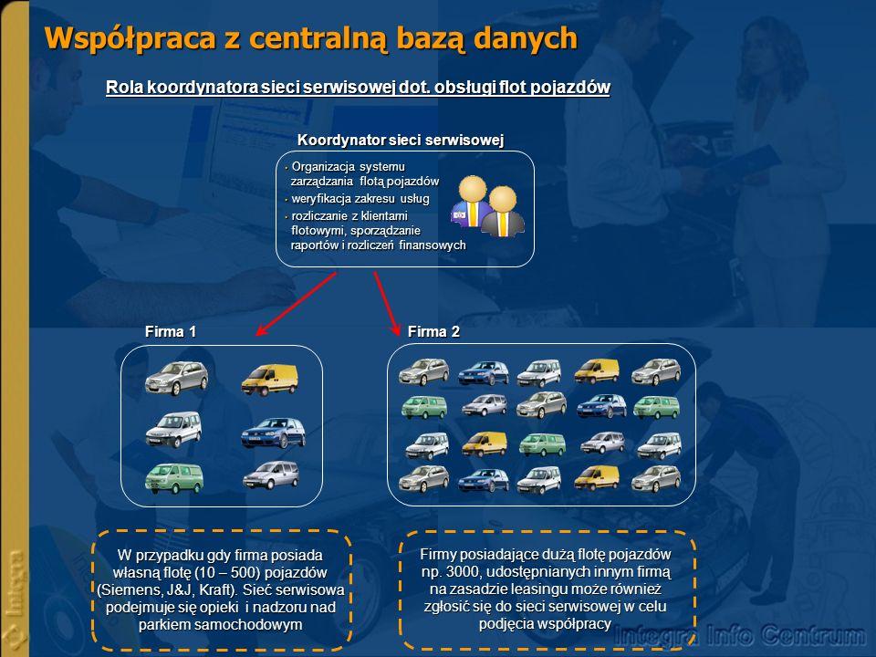 Współpraca z centralną bazą danych Rola koordynatora sieci serwisowej dot. obsługi flot pojazdów Organizacja systemu zarządzania flotą pojazdów Organi