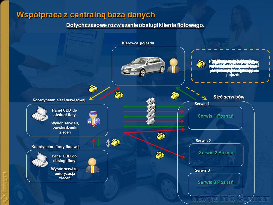 Współpraca z centralną bazą danych Dotychczasowe rozwiązanie obsługi klienta flotowego. Kierowca pojazdu Serwis 1 Poznań Serwis 1 Serwis 2 Poznań Serw