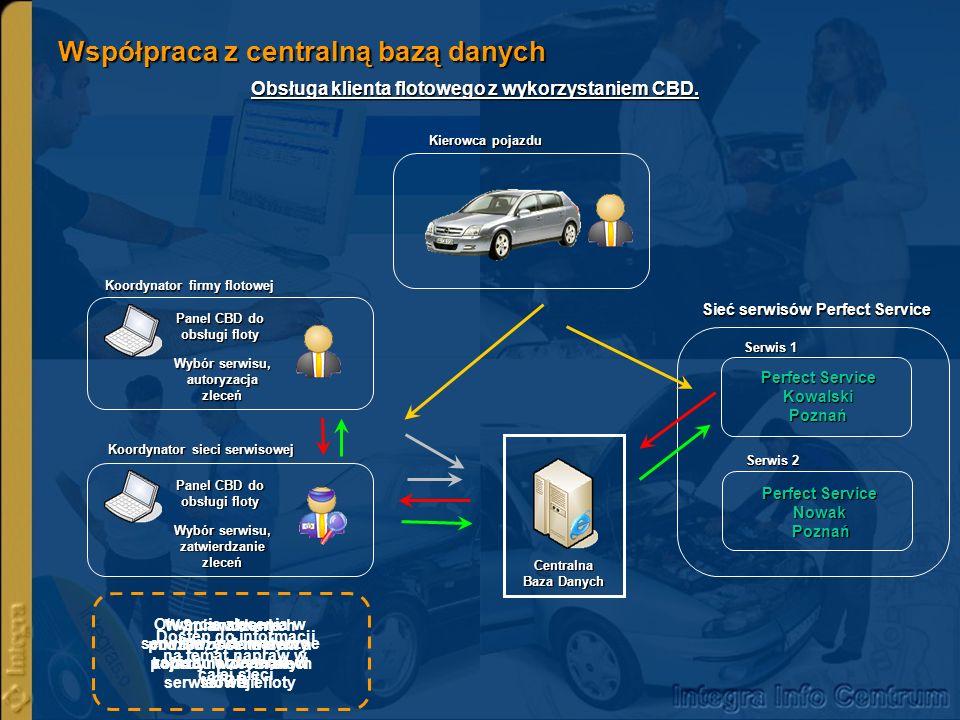 Współpraca z centralną bazą danych Obsługa klienta flotowego z wykorzystaniem CBD. Sprawdzenie możliwości naprawy pojazdu w wybranym serwisie Kierowca