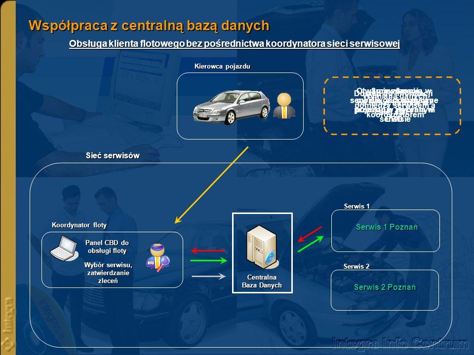 Współpraca z centralną bazą danych Obsługa klienta flotowego bez pośrednictwa koordynatora sieci serwisowej Sprawdzenie możliwości naprawy pojazdu w w