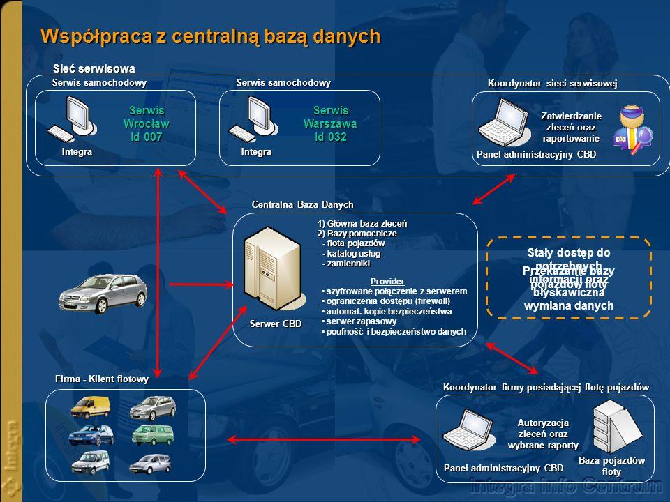 Współpraca z centralną bazą danych Serwer CBD 1) Główna baza zleceń 2) Bazy pomocnicze - flota pojazdów - katalog usług - zamienniki Provider szyfrowa