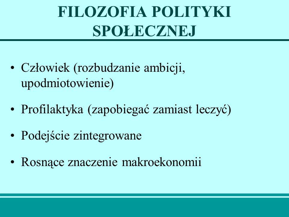 FILOZOFIA POLITYKI SPOŁECZNEJ Człowiek (rozbudzanie ambicji, upodmiotowienie) Profilaktyka (zapobiegać zamiast leczyć) Podejście zintegrowane Rosnące