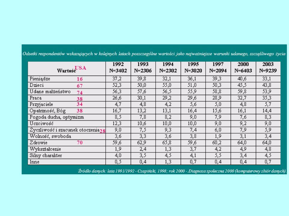 Odsetki respondentów wskazujących w kolejnych latach poszczególne wartości jako najważniejsze warunki udanego, szczęśliwego życia Źródło danych: lata
