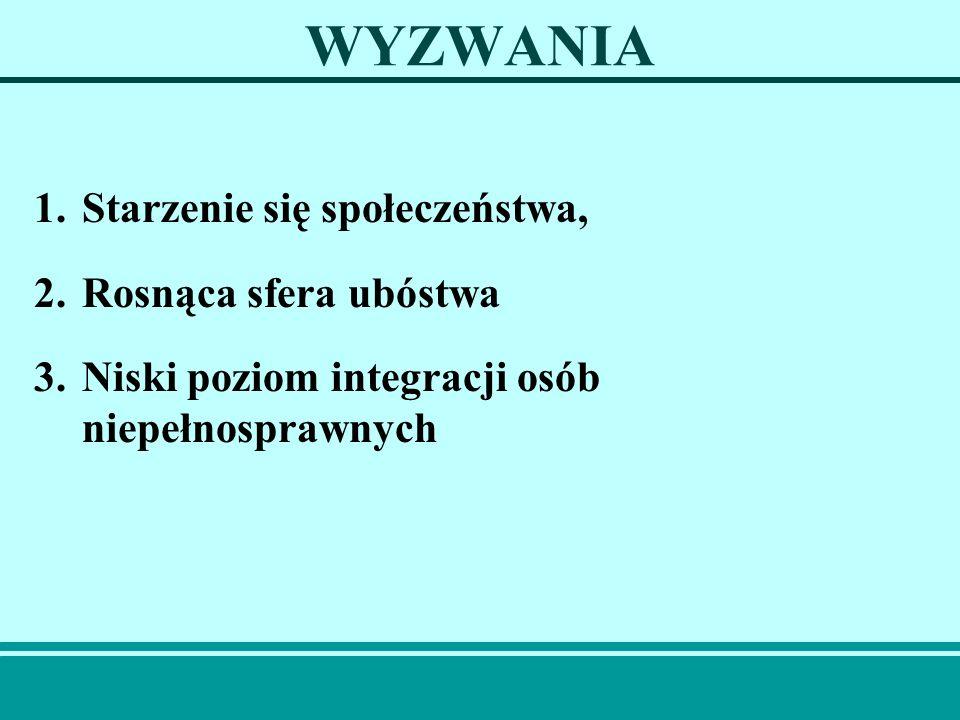 WYZWANIA-STARZENIE SIĘ Od 1988 do 2002 roku (NSP) w Polsce: Udział dzieci i młodzieży spadł o6%, O ok.