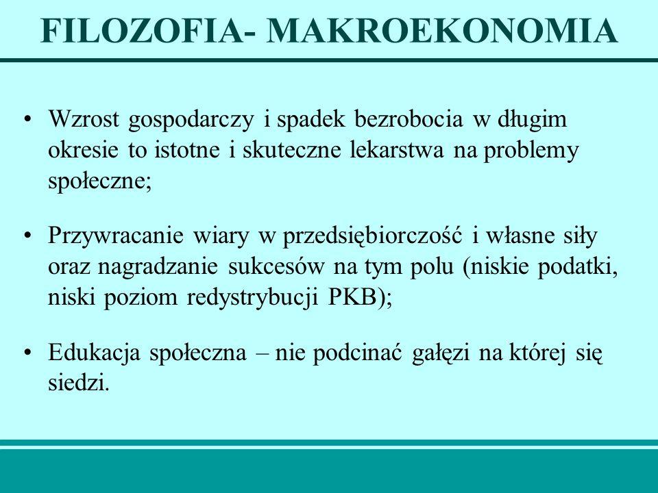 FILOZOFIA- MAKROEKONOMIA Wzrost gospodarczy i spadek bezrobocia w długim okresie to istotne i skuteczne lekarstwa na problemy społeczne; Przywracanie