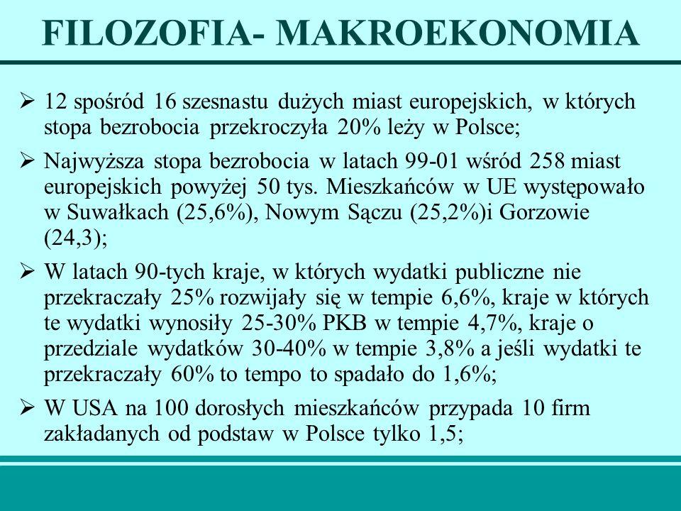 FILOZOFIA- MAKROEKONOMIA 12 spośród 16 szesnastu dużych miast europejskich, w których stopa bezrobocia przekroczyła 20% leży w Polsce; Najwyższa stopa