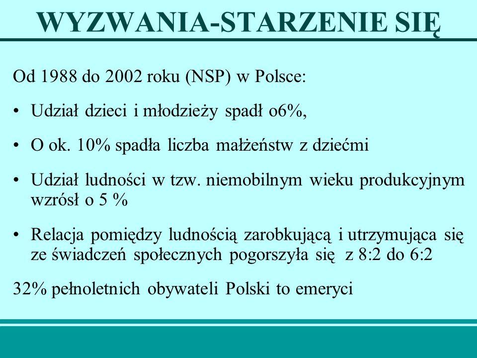 WYZWANIA-STARZENIE SIĘ Od 1988 do 2002 roku (NSP) w Polsce: Udział dzieci i młodzieży spadł o6%, O ok. 10% spadła liczba małżeństw z dziećmi Udział lu