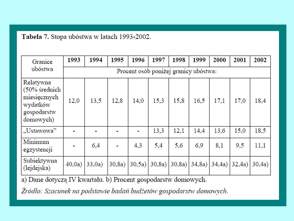 Odsetki respondentów wskazujących w kolejnych latach poszczególne wartości jako najważniejsze warunki udanego, szczęśliwego życia Źródło danych: lata 1991/1992 - Czapiński, 1998; rok 2000 -.Diagnoza społeczna 2000 (komputerowy zbiór danych).