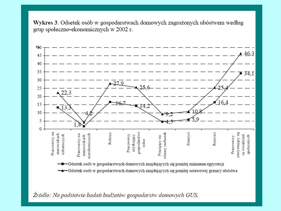 FILOZOFIA- MAKROEKONOMIA Wzrost gospodarczy i spadek bezrobocia w długim okresie to istotne i skuteczne lekarstwa na problemy społeczne; Przywracanie wiary w przedsiębiorczość i własne siły oraz nagradzanie sukcesów na tym polu (niskie podatki, niski poziom redystrybucji PKB); Edukacja społeczna – nie podcinać gałęzi na której się siedzi.