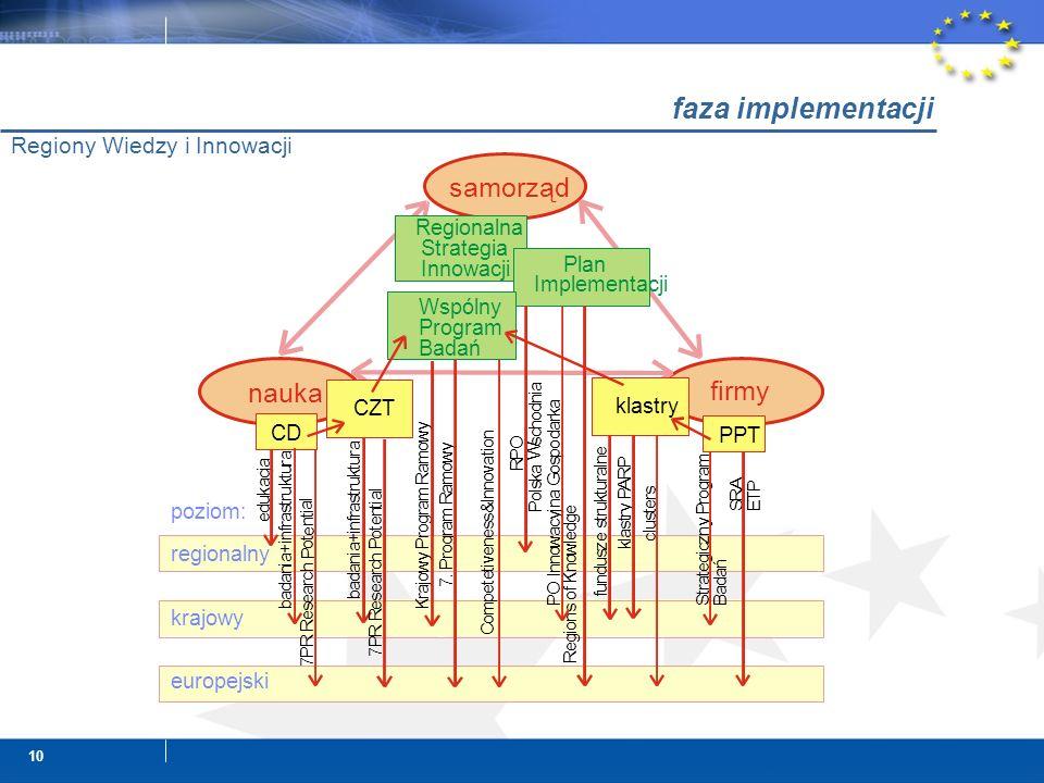 10 faza implementacji Regiony Wiedzy i Innowacji