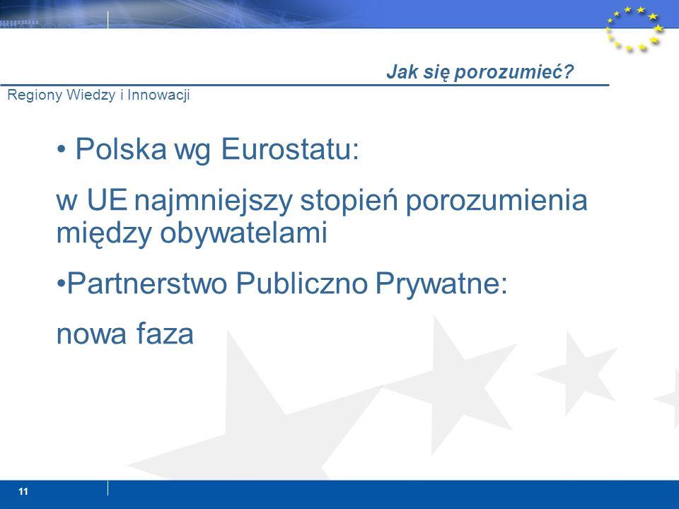 11 Jak się porozumieć? Regiony Wiedzy i Innowacji Polska wg Eurostatu: w UE najmniejszy stopień porozumienia między obywatelami Partnerstwo Publiczno