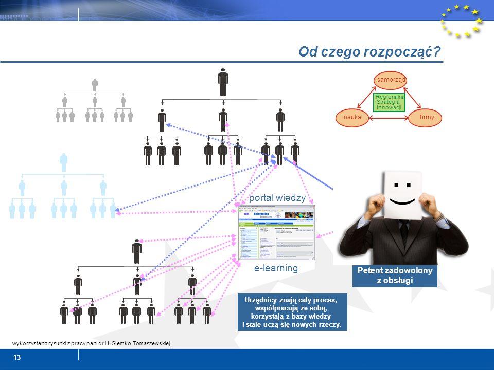 13 Od czego rozpocząć? Petent zadowolony z obsługi portal wiedzy e-learning Urzędnicy znają cały proces, współpracują ze sobą, korzystają z bazy wiedz