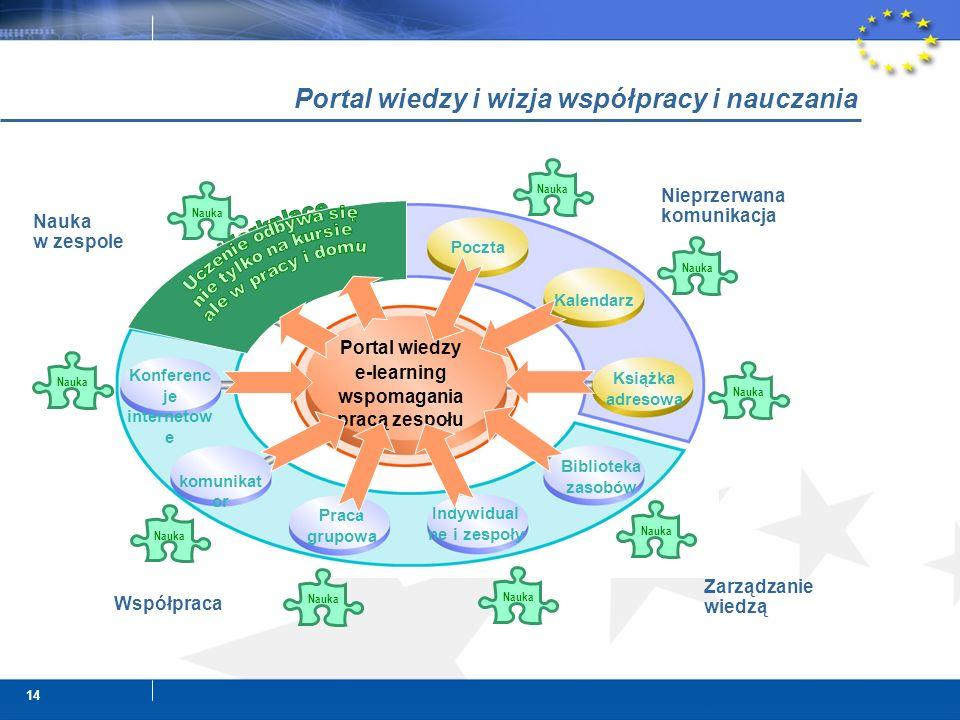 14 Portal wiedzy i wizja współpracy i nauczania Indywidual ne i zespoły Praca grupowa komunikat or Konferenc je internetow e Course Deliver y Learning