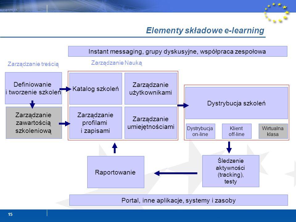 15 Elementy składowe e-learning Dystrybucja on-line Klient off-line Wirtualna klasa Katalog szkoleń Zarządzanie użytkownikami Zarządzanie profilami i zapisami Zarządzanie umiejętnościami Zarządzanie Nauką Definiowanie i tworzenie szkoleń Zarządzanie treścią Dystrybucja szkoleń Content Delivery Śledzenie aktywności (tracking), testy Raportowanie Content Management (LCMS) Zarządzanie zawartością szkoleniową Instant messaging, grupy dyskusyjne, współpraca zespołowa Portal, inne aplikacje, systemy i zasoby