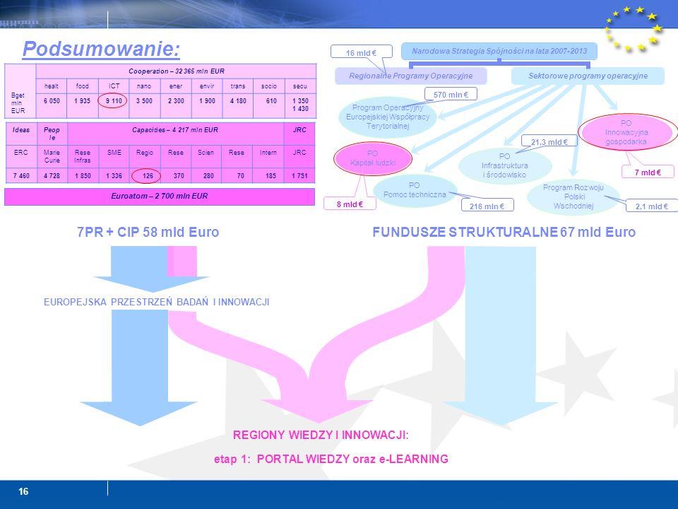 16 REGIONY WIEDZY I INNOWACJI: etap 1: PORTAL WIEDZY oraz e-LEARNING Podsumowanie: Program Operacyjny Europejskiej Współpracy Terytorialnej PO Innowac