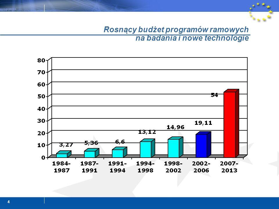 4 Rosnący budżet programów ramowych na badania i nowe technologie