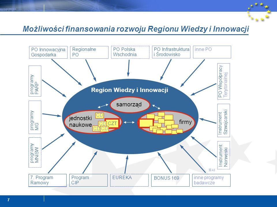 7 Możliwości finansowania rozwoju Regionu Wiedzy i Innowacji samorząd jednostki naukowe CZT PO Innowacyjna Gospodarka 7. Program Ramowy Regionalne PO