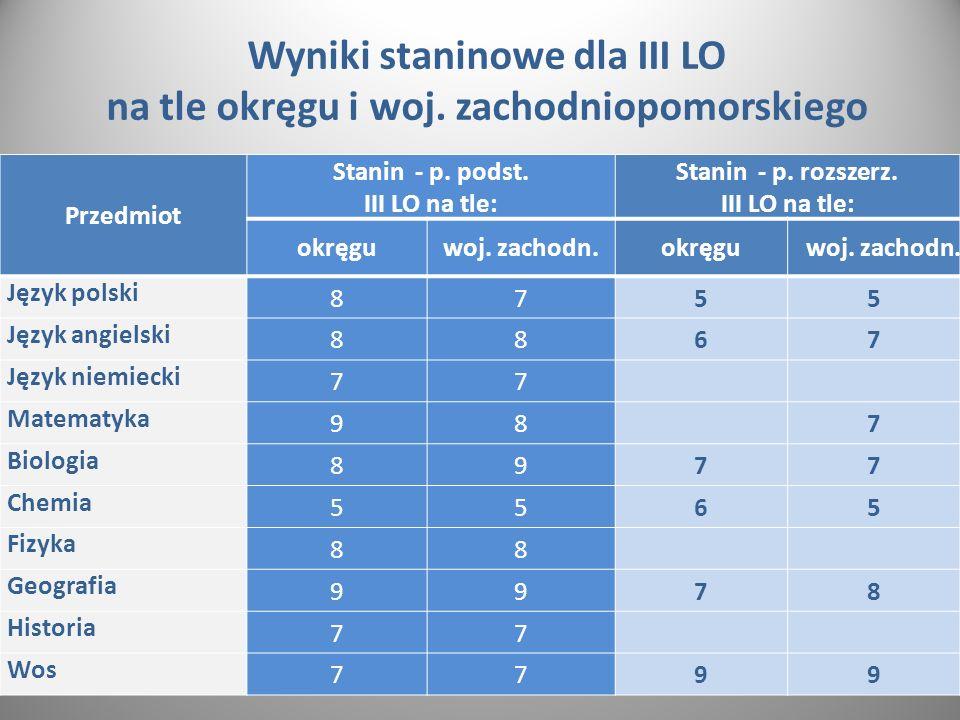 Wyniki staninowe dla III LO na tle okręgu i woj. zachodniopomorskiego Przedmiot Stanin - p.