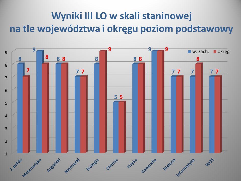 Wyniki III LO w skali staninowej na tle województwa i okręgu poziom podstawowy