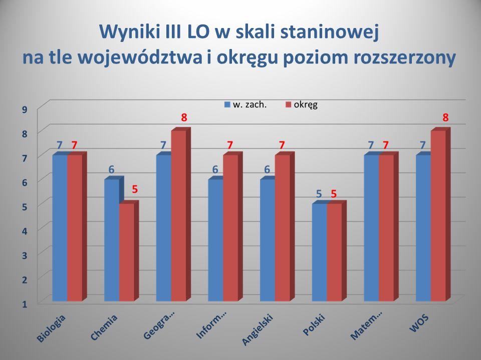Wyniki III LO w skali staninowej na tle województwa i okręgu poziom rozszerzony