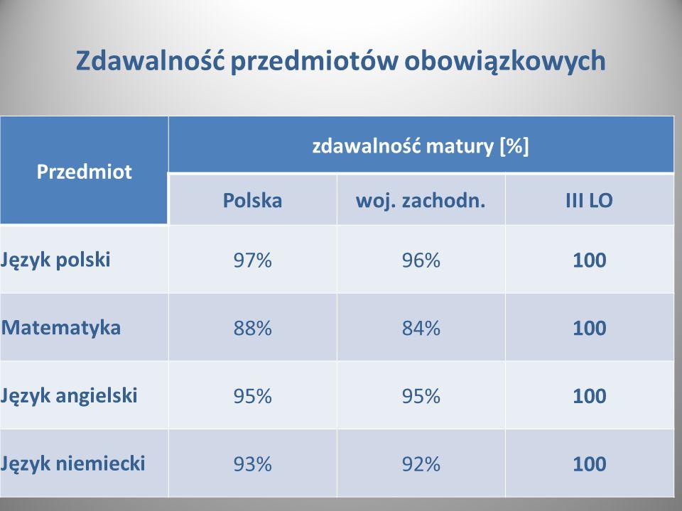 Zdawalność przedmiotów obowiązkowych Przedmiot zdawalność matury [%] Polskawoj.