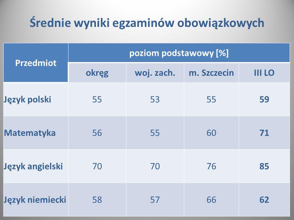 Średnie wyniki egzaminów obowiązkowych Przedmiot poziom podstawowy [%] okręgwoj.