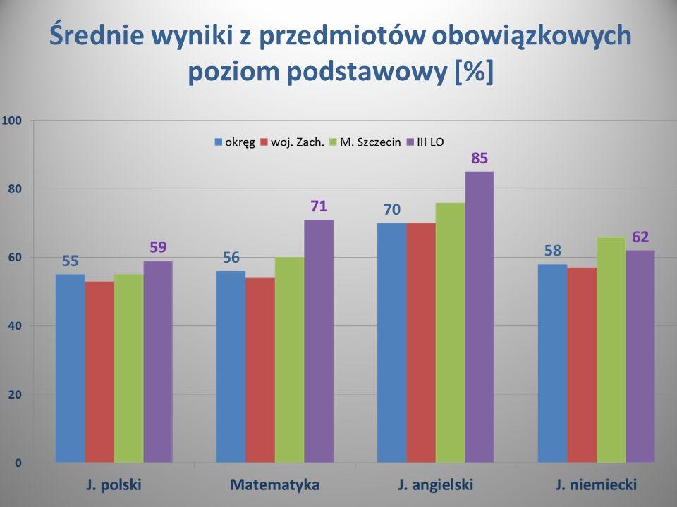 Średnie wyniki z przedmiotów obowiązkowych poziom podstawowy [%]