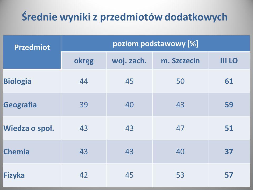 Średnie wyniki z przedmiotów dodatkowych Przedmiot poziom podstawowy [%] okręgwoj.