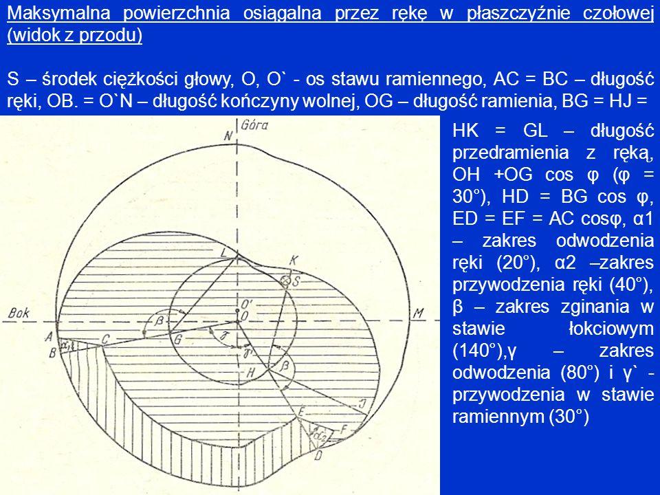 Maksymalna powierzchnia osiągalna przez rękę w płaszczyźnie czołowej (widok z przodu) S – środek ciężkości głowy, O, O` - os stawu ramiennego, AC = BC