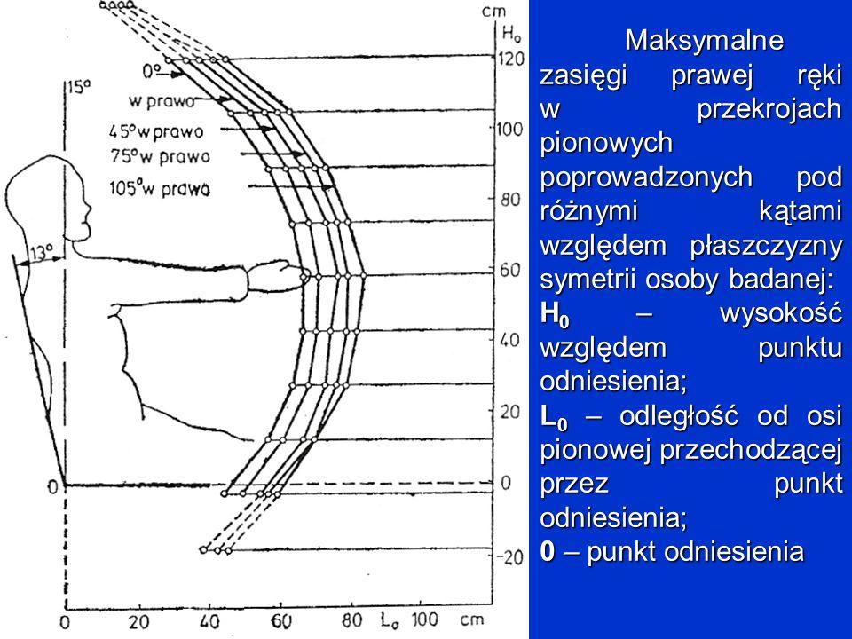 Maksymalne zasięgi prawej ręki w przekrojach pionowych poprowadzonych pod różnymi kątami względem płaszczyzny symetrii osoby badanej: H 0 – wysokość w