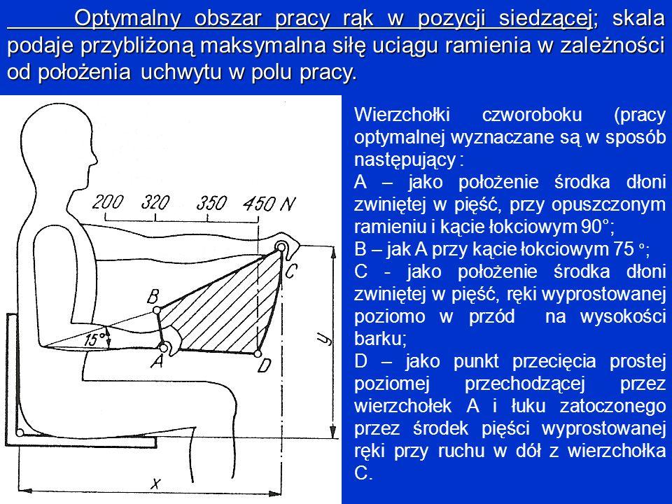 Optymalny obszar pracy rąk w pozycji siedzącej; skala podaje przybliżoną maksymalna siłę uciągu ramienia w zależności od położenia uchwytu w polu prac