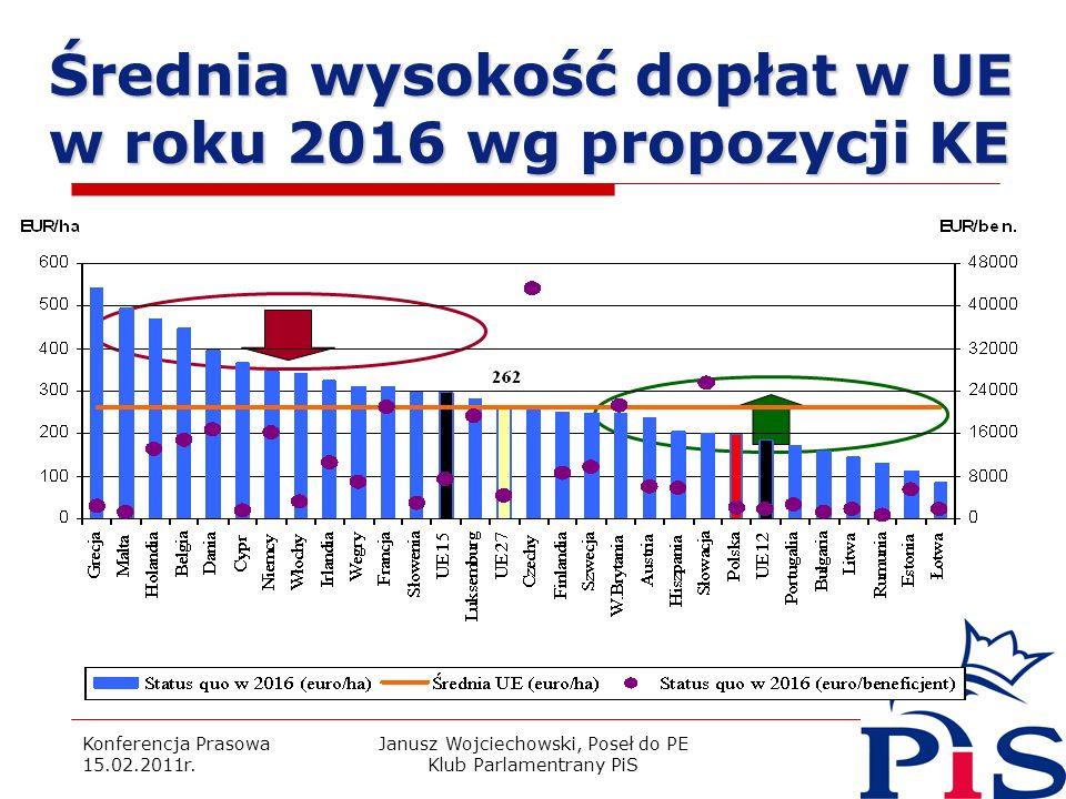 Konferencja Prasowa 15.02.2011r. Janusz Wojciechowski, Poseł do PE Klub Parlamentrany PiS 21 Średnia wysokość dopłat w UE w roku 2016 wg propozycji KE