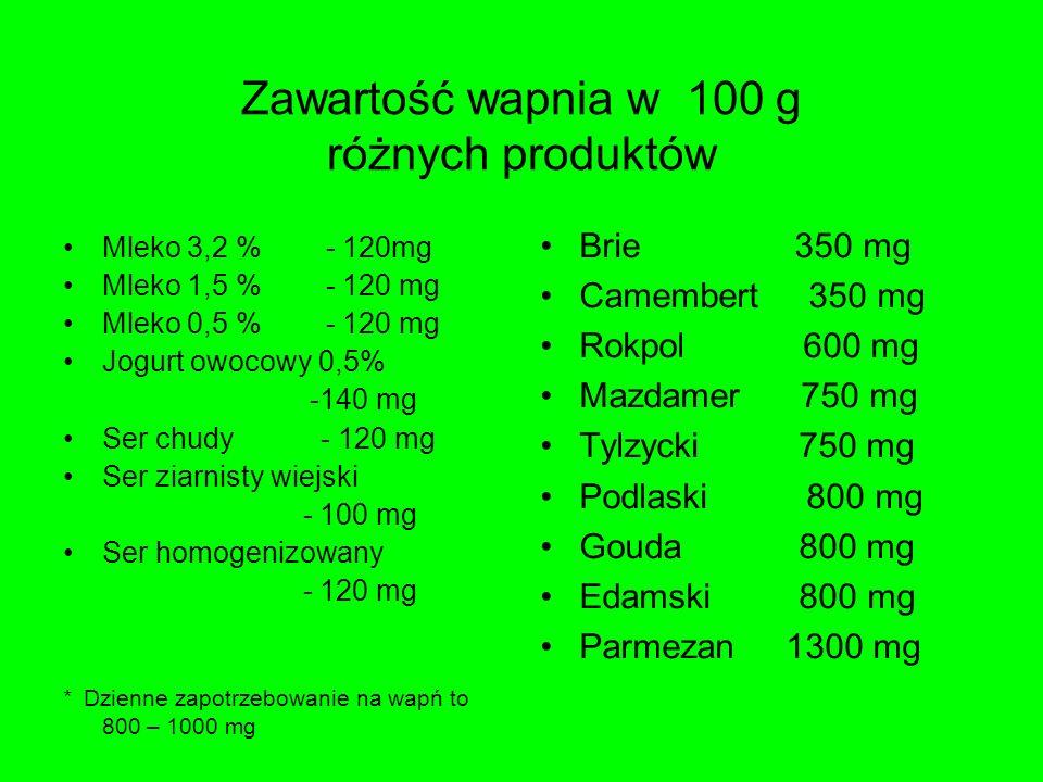 Zawartość wapnia w 100 g różnych produktów Mleko 3,2 % - 120mg Mleko 1,5 % - 120 mg Mleko 0,5 % - 120 mg Jogurt owocowy 0,5% -140 mg Ser chudy - 120 m