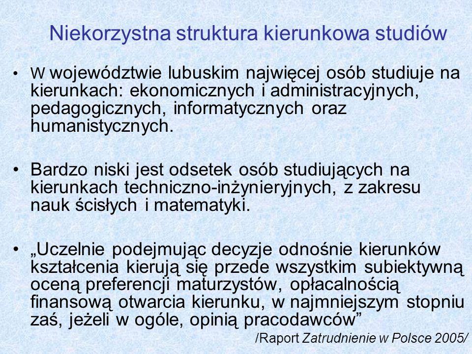 Niekorzystna struktura kierunkowa studiów W województwie lubuskim najwięcej osób studiuje na kierunkach: ekonomicznych i administracyjnych, pedagogicz