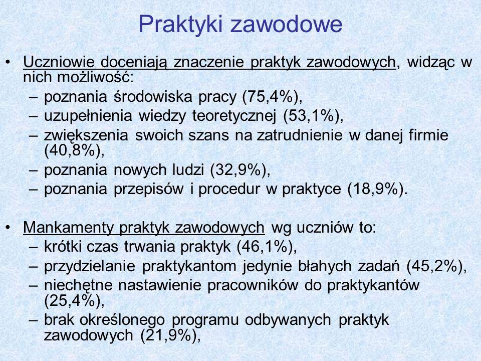 Praktyki zawodowe Uczniowie doceniają znaczenie praktyk zawodowych, widząc w nich możliwość: –poznania środowiska pracy (75,4%), –uzupełnienia wiedzy