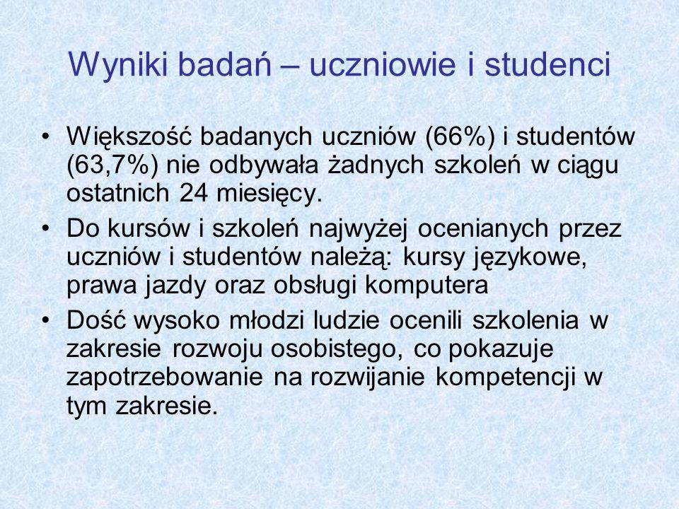 Wyniki badań – uczniowie i studenci Większość badanych uczniów (66%) i studentów (63,7%) nie odbywała żadnych szkoleń w ciągu ostatnich 24 miesięcy. D