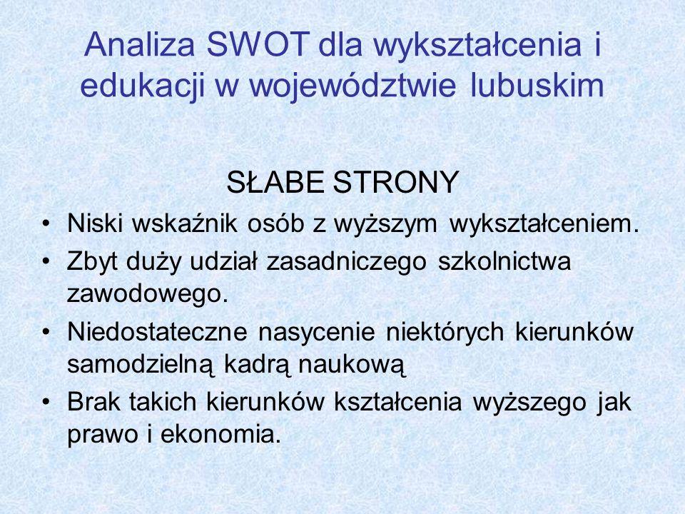 Analiza SWOT dla wykształcenia i edukacji w województwie lubuskim SŁABE STRONY Niski wskaźnik osób z wyższym wykształceniem. Zbyt duży udział zasadnic