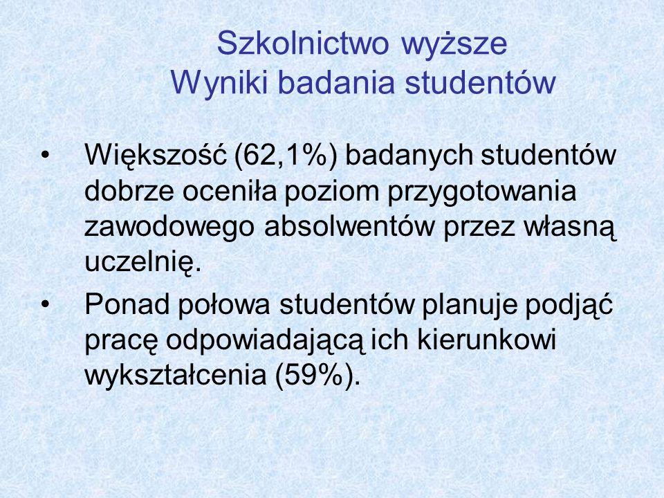 Szkolnictwo wyższe Wyniki badania studentów Większość (62,1%) badanych studentów dobrze oceniła poziom przygotowania zawodowego absolwentów przez włas