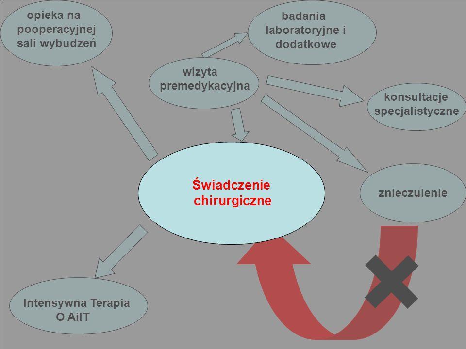 Wnioski Podstawą do budowania świadczenia są: w przypadku znieczuleń (ogólnego, regionalnego i połączonego) - czynnik czasu - zakres monitorowania - zakres i rodzaj operacji - modyfikatory (P) - okoliczności towarzyszące kwalifikacji chorych - koszyk negatywny zależał będzie od standardu i koszyka gwarantowanego innych dyscyplin medycznych