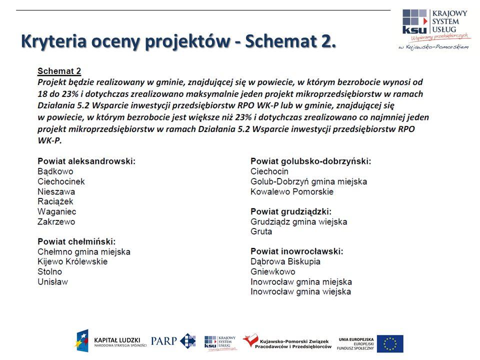 Kryteria oceny projektów - Schemat 2.
