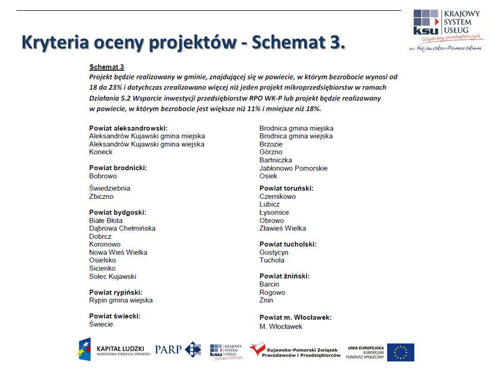 Kryteria oceny projektów - Schemat 3.