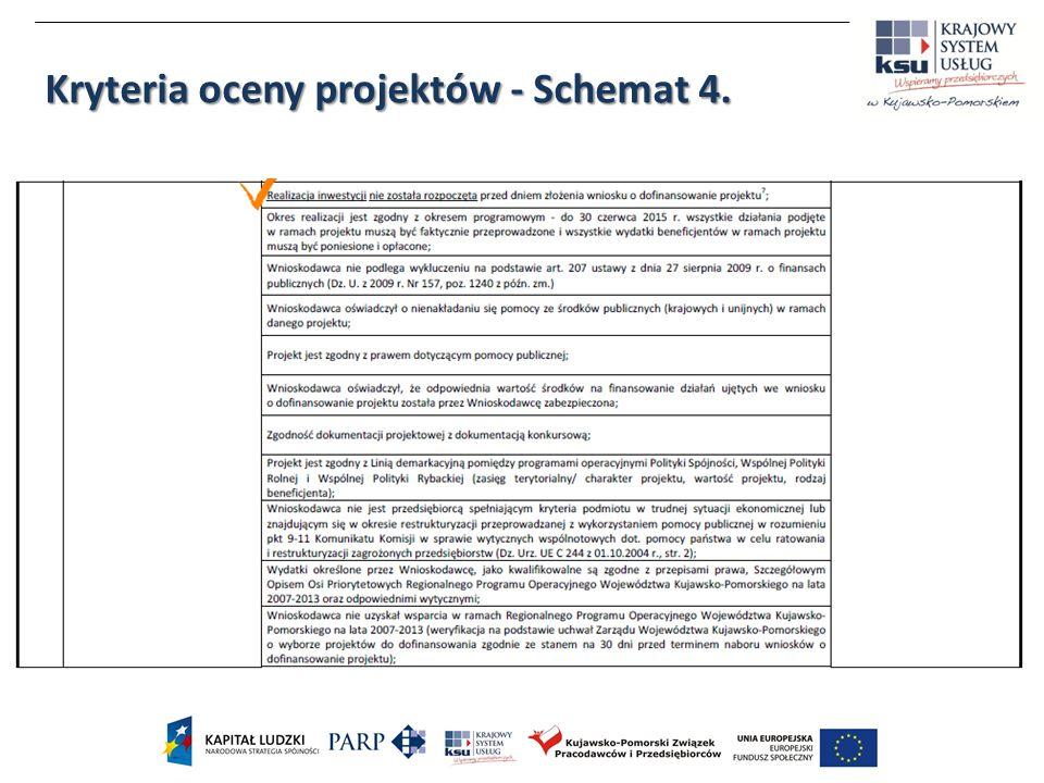 Kryteria oceny projektów - Schemat 4.