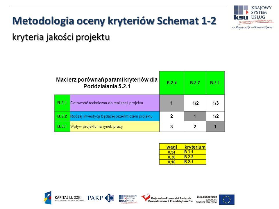 Macierz porównań parami kryteriów dla Poddziałania 5.2.1 B.2.4B.2.7B.3.1 B.2.1Gotowość techniczna do realizacji projektu 1 1/2 1/3 B.2.2Rodzaj inwestycji będącej przedmiotem projektu 21 1/2 B.3.1Wpływ projektu na rynek pracy 321 wagikryterium 0,54 B 3.1 0,30 B 2.2 0,16 B 2.1 Metodologia oceny kryteriów Schemat 1-2 kryteria jakości projektu