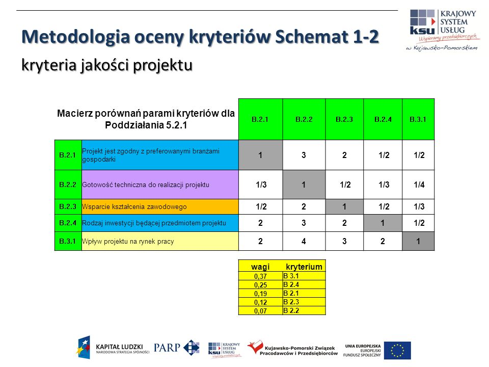 Macierz porównań parami kryteriów dla Poddziałania 5.2.1 B.2.1B.2.2B.2.3B.2.4B.3.1 B.2.1 Projekt jest zgodny z preferowanymi branżami gospodarki 132 1/2 B.2.2Gotowość techniczna do realizacji projektu 1/31 1/2 1/3 1/4 B.2.3Wsparcie kształcenia zawodowego 1/221 1/3 B.2.4Rodzaj inwestycji będącej przedmiotem projektu 2321 1/2 B.3.1Wpływ projektu na rynek pracy 24321 wagikryterium 0,37 B 3.1 0,25 B 2.4 0,19 B 2.1 0,12 B 2.3 0,07 B 2.2 Metodologia oceny kryteriów Schemat 1-2 kryteria jakości projektu