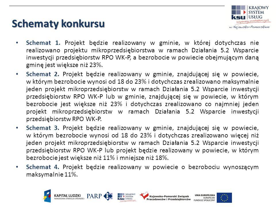 Schemat 1. Projekt będzie realizowany w gminie, w której dotychczas nie realizowano projektu mikroprzedsiębiorstwa w ramach Działania 5.2 Wsparcie inw