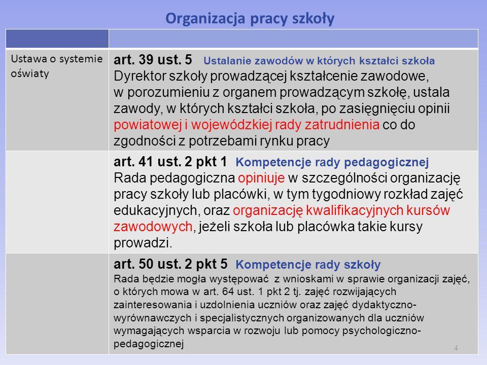 Organizacja pracy szkoły Ustawa o systemie oświaty art. 39 ust. 5 Ustalanie zawodów w których kształci szkoła Dyrektor szkoły prowadzącej kształcenie