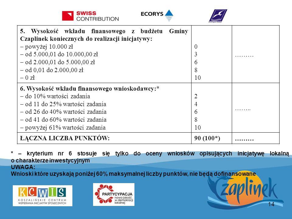 14 5. Wysokość wkładu finansowego z budżetu Gminy Czaplinek koniecznych do realizacji inicjatywy: powyżej 10.000 zł od 5.000,01 do 10.000,00 zł od 2.0