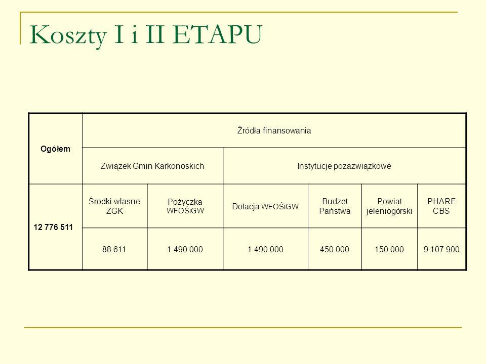 Koszty I i II ETAPU Ogółem Źródła finansowania Związek Gmin KarkonoskichInstytucje pozazwiązkowe 12 776 511 Środki własne ZGK Pożyczka WFOŚiGW Dotacja