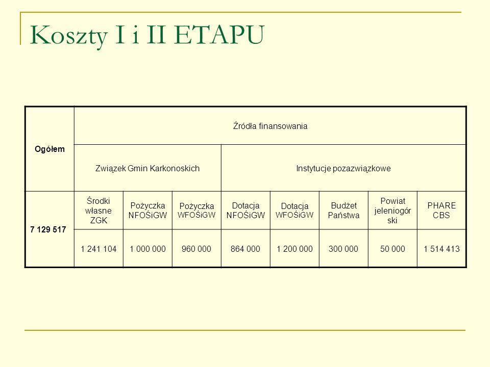 Koszty I i II ETAPU Ogółem Źródła finansowania Związek Gmin KarkonoskichInstytucje pozazwiązkowe 7 129 517 Środki własne ZGK Pożyczka NFOŚiGW Pożyczka
